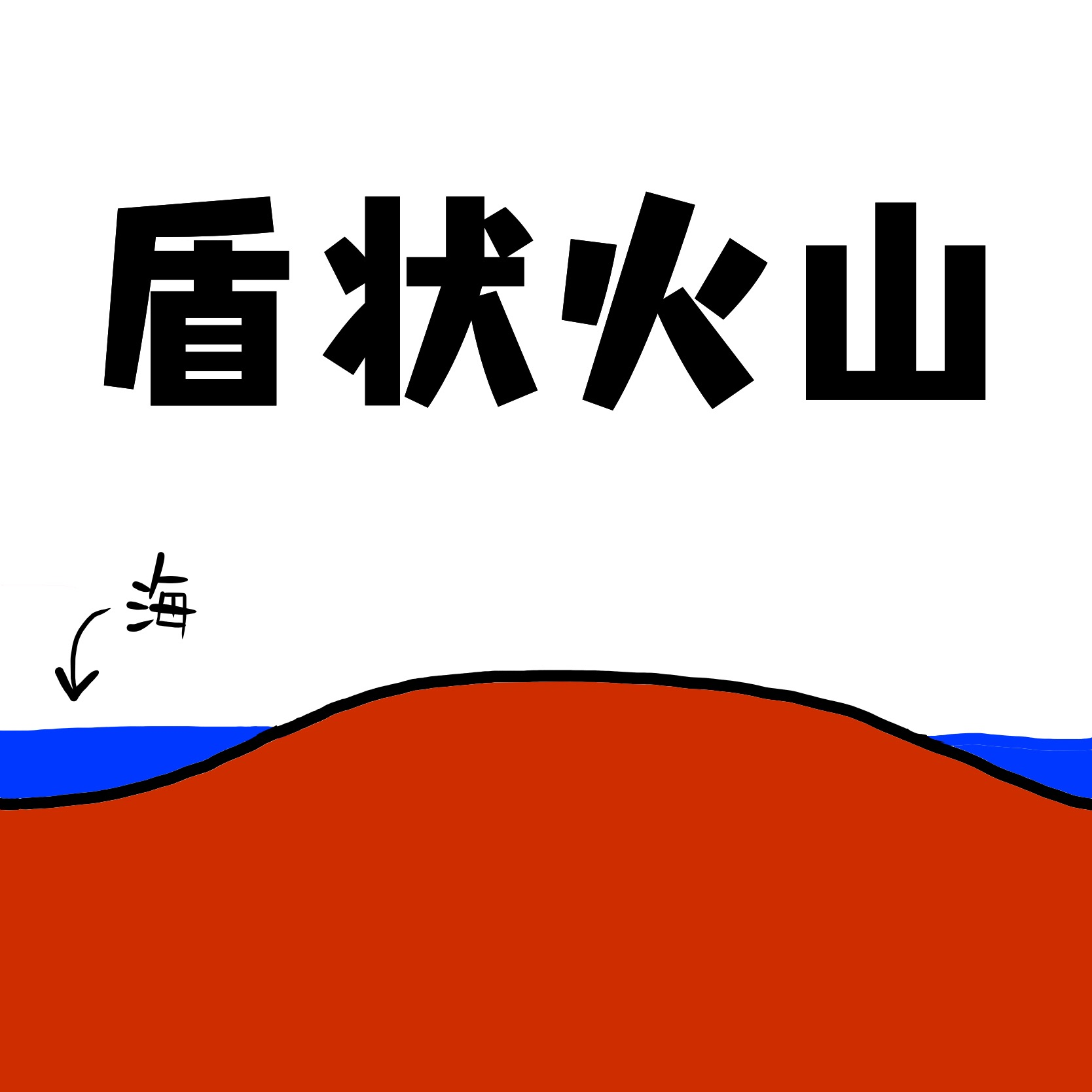 単成火山と複成火山