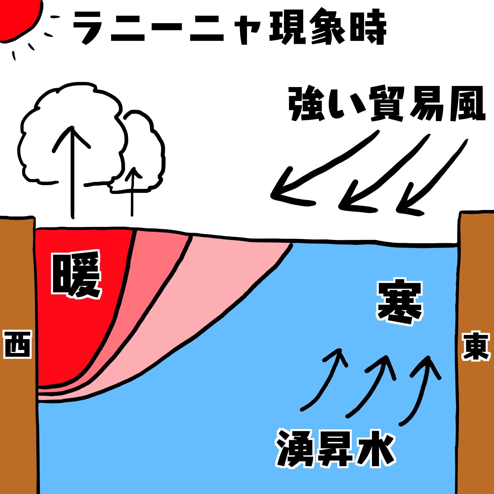 ラニーニャ 現象 日本