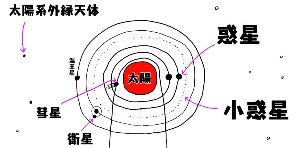 周期彗星の一覧